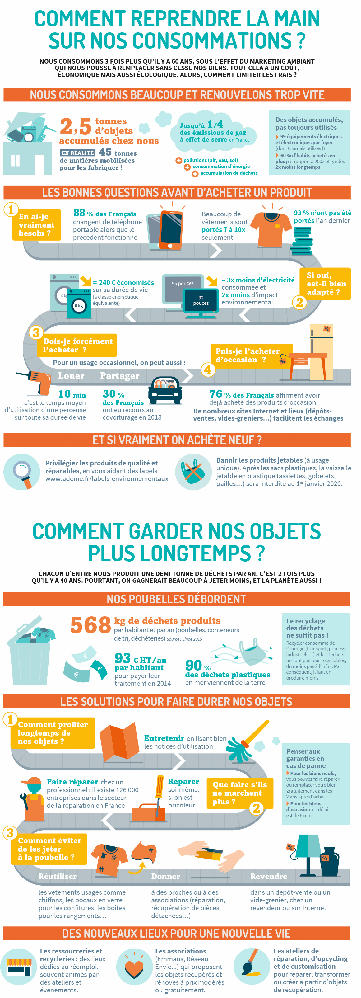 infographie-consommation-garder-objets-1