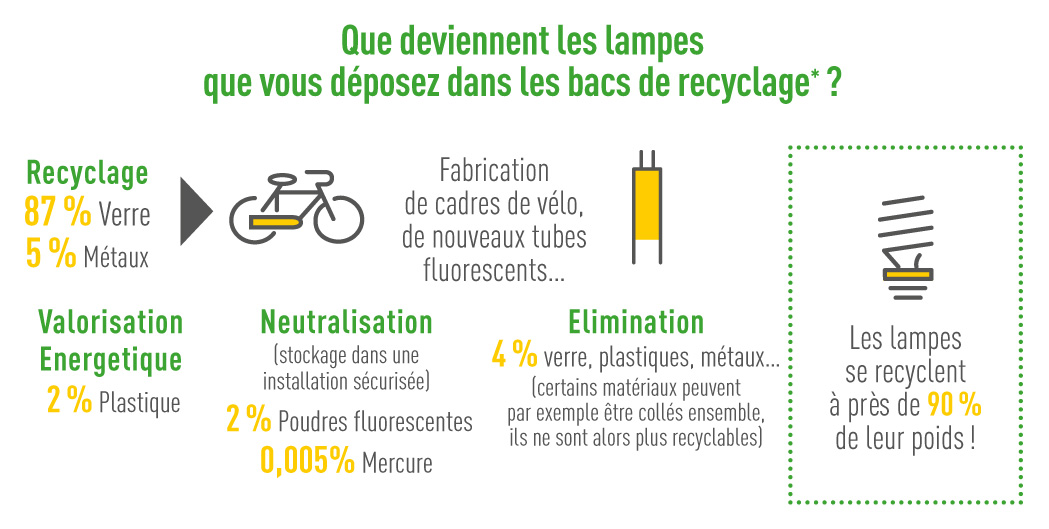 infographie que deviennent lampes usagees